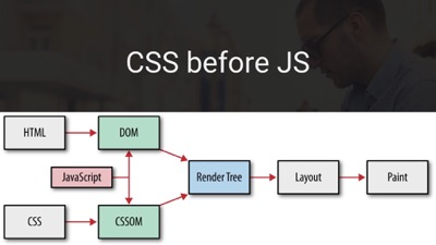 Always put your CSS before Js