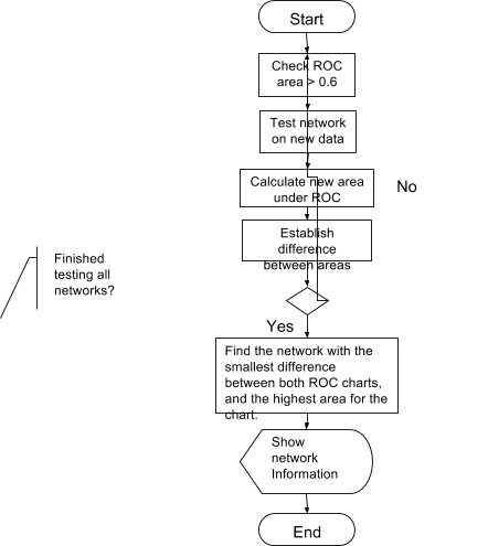 An Investigation into Real-time Fraud Detection in the