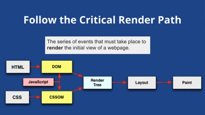 Follow the Critical Render Path