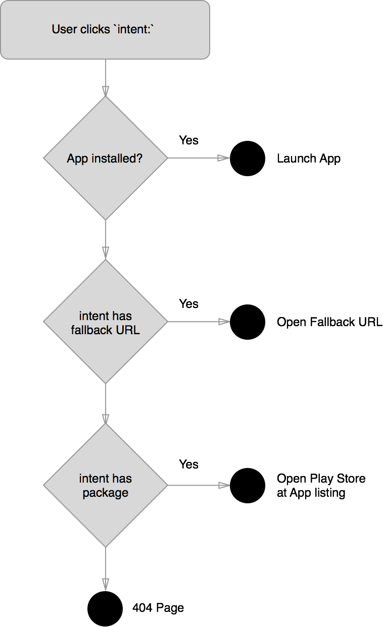 Deep App linking and changes to Chrome on Android - Modern Web